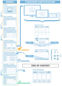 ComicReply_Social_Media_Contest_Marketing_Process_Diagram