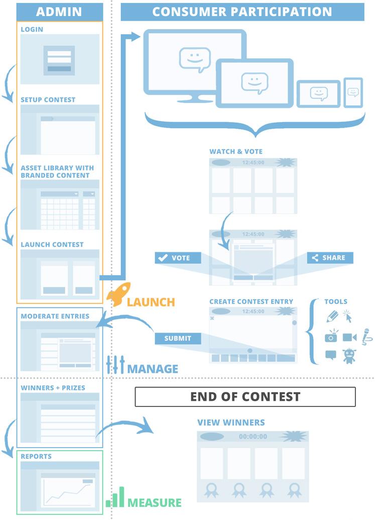 ComicReply_Social_Media_Contest_Marketing_Process_Diagram